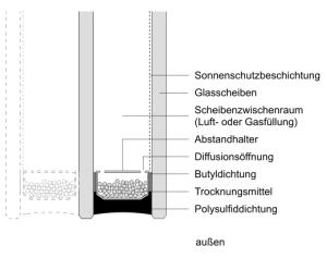isolierglas-beschriftung